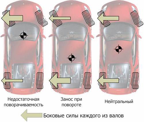 Боковые силы каждого из валов автомобиля