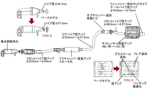Схема выхлопной системы Honda Civic EK9