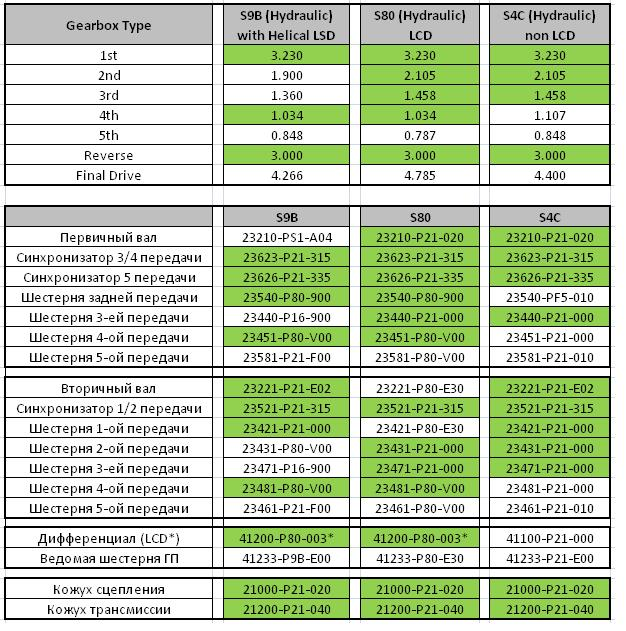 Характеристики МКПП для моторов B серии - interchangeability-of-transmission-b-series.jpg